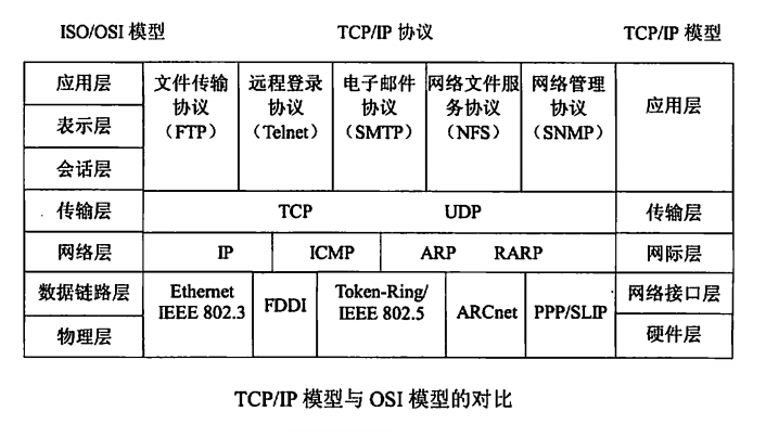 TCP/IP 和 ISO/OSI协议分层