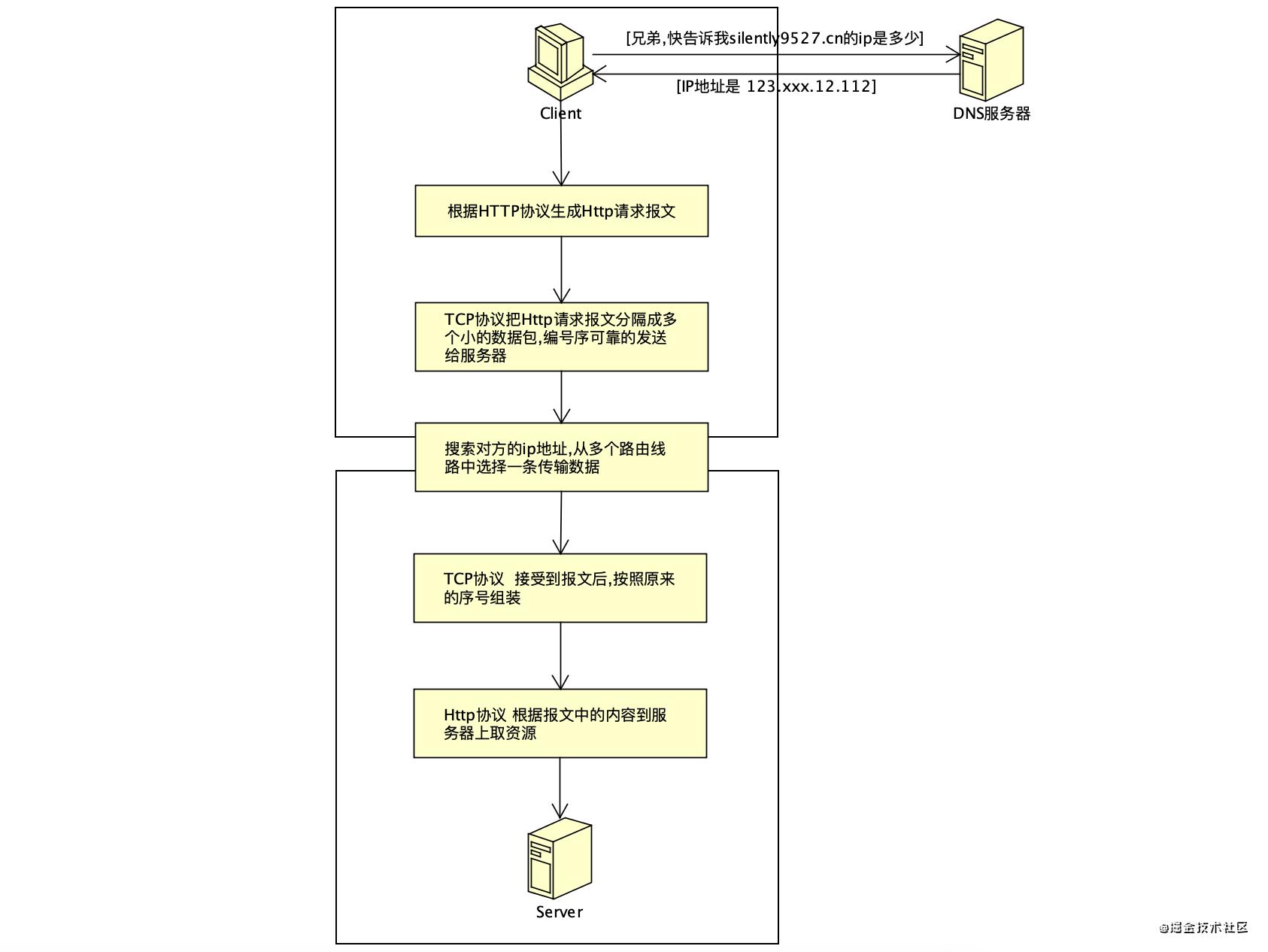HTTP访问分层