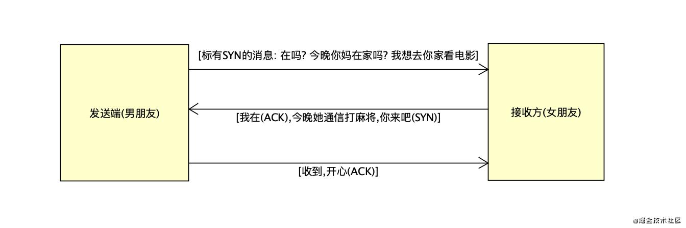 TCP协议采用的三次握手策略